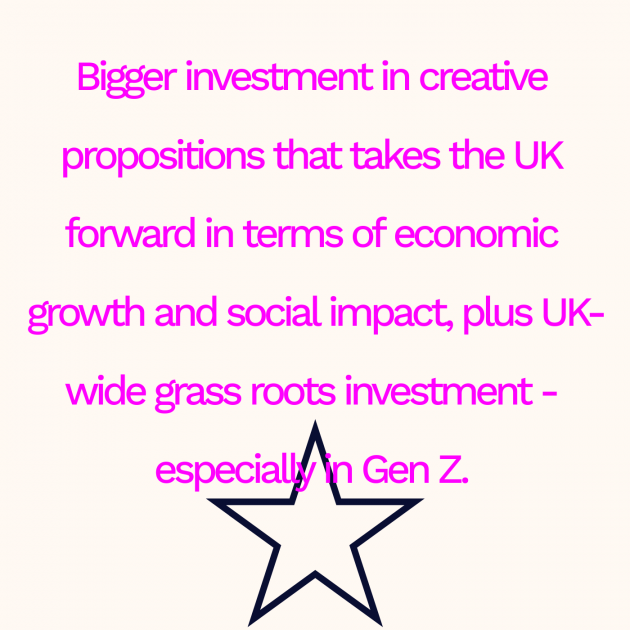 Bigger investment in creative propositions that takes the UK forward in terms of economic growth and social impact, plus UK-wide grass roots investment - especially in Gen Z.